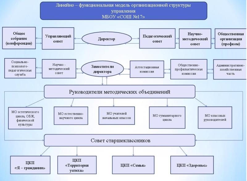 Распределение административных обязанностей в педагогическом коллективе